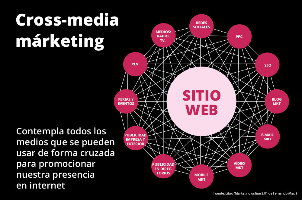 Crossmedia-Marketing
